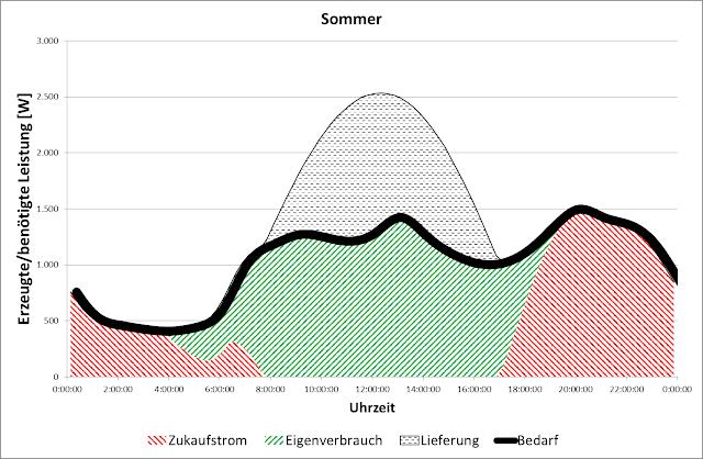 Zukauf Photovoltaik Sommer