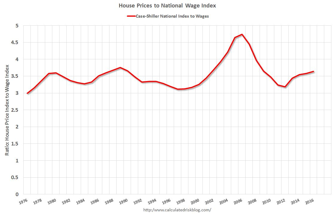 calculated risk: house prices to national average wage index
