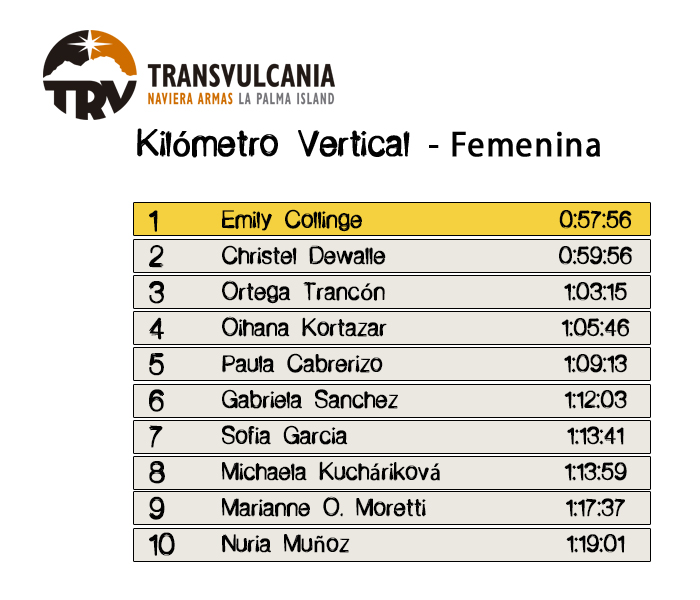Resultados Kilómetro Vertical - Femenina