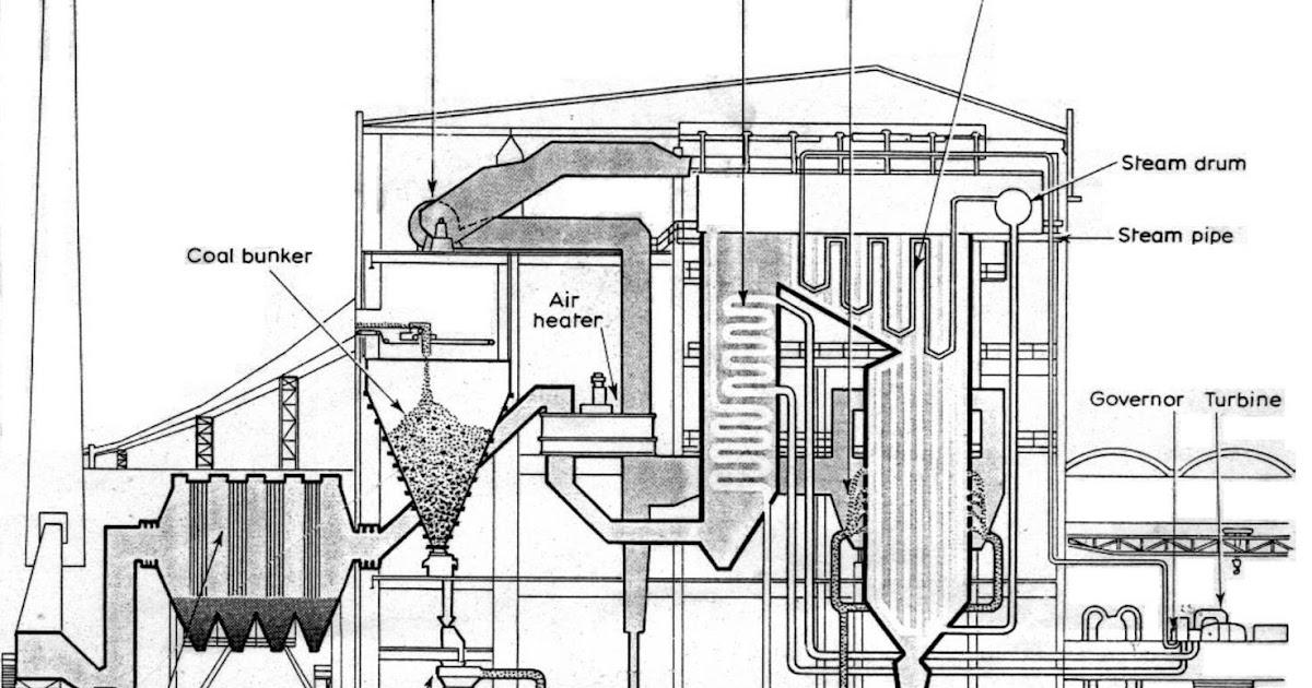 tipe - tipe boiler pada sistem pembangkit listrik
