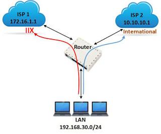 Tutorial menggabungkan 2 koneksi speedy di mikrotik