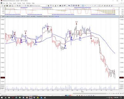 Nifty Chart 13th-17th May