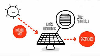 La demanda mundial de fotovoltaica supera els 77 GW en 2016