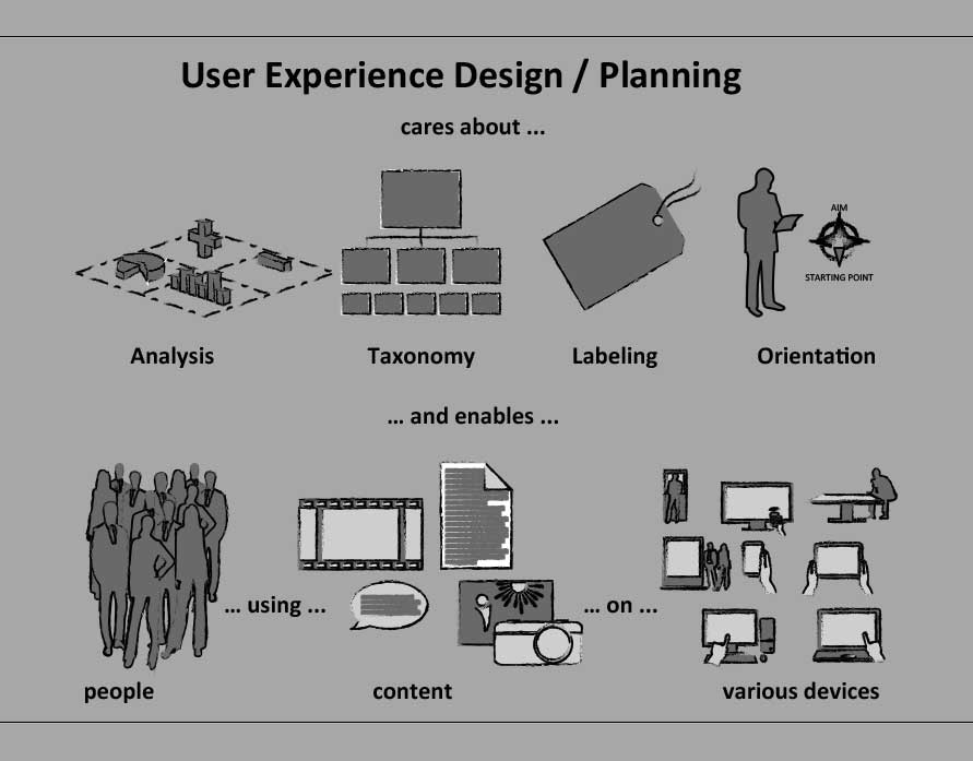 ux4.com: Swim-lane-diagram a great tool for alignment and
