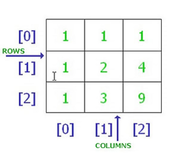 How to loop over two dimensional array in Java
