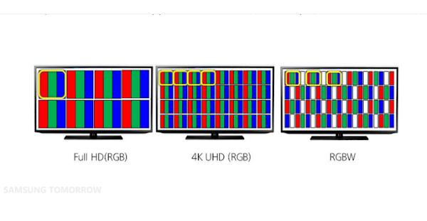 Che cos'è RGB e RGBW su una TV LED?