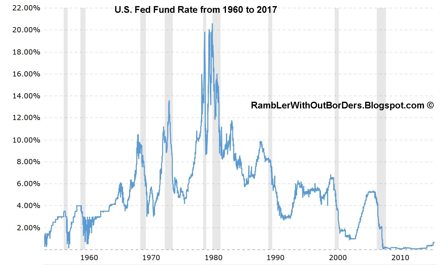 US Fed Fund Rate from 1960 to 2017