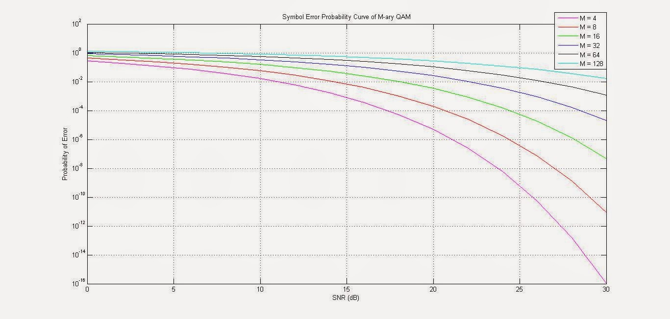 MATLAB SNR Vs Probability of Symbol Error Curve For M-ary QAM in AWGN channel: Error Probability Curve For M-ary QAM