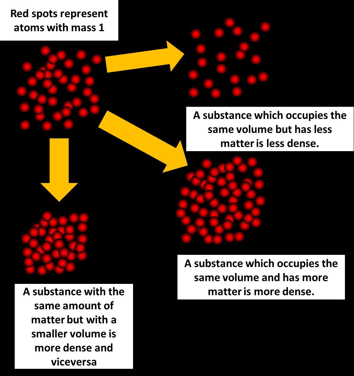 Density Meaning In Science K Kp