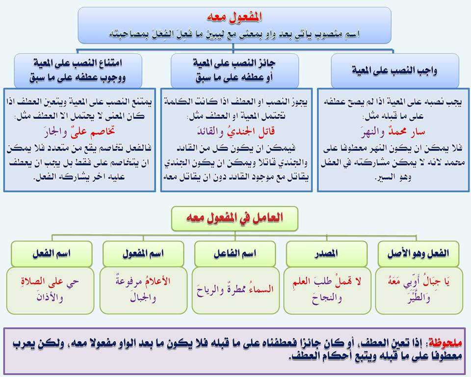 بالصور قواعد اللغة العربية للمبتدئين , تعليم قواعد اللغة العربية , شرح مختصر في قواعد اللغة العربية 85.jpg