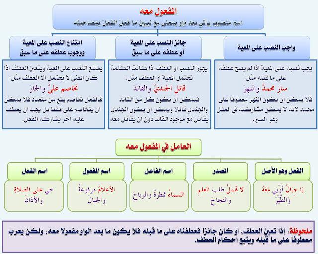 """انفراد.... كل قواعد اللغة العربية لطلاب """"ابتدائي - اعدادي - ثانوي"""" في صورة لوحات مبسطة مع الشرح والتدريبات 85"""