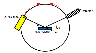 application of x ray in textile This technique can also be used for the identification of textile sample in forensic investigation key words: textile Öko-tex toxic metals txrf received april 16, 2001 revision october 1, 2001.