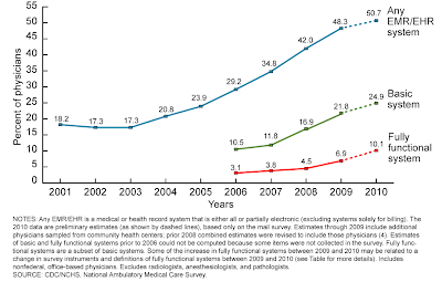 emr_ehr_09_fig1 2011 EHR / EMR Software Adoption Rates in US