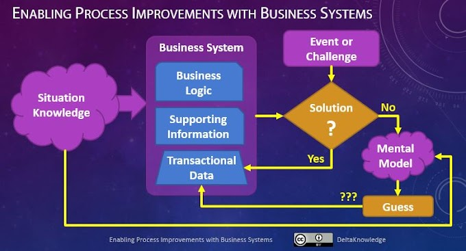 Enabling Process Improvements with Business Systems