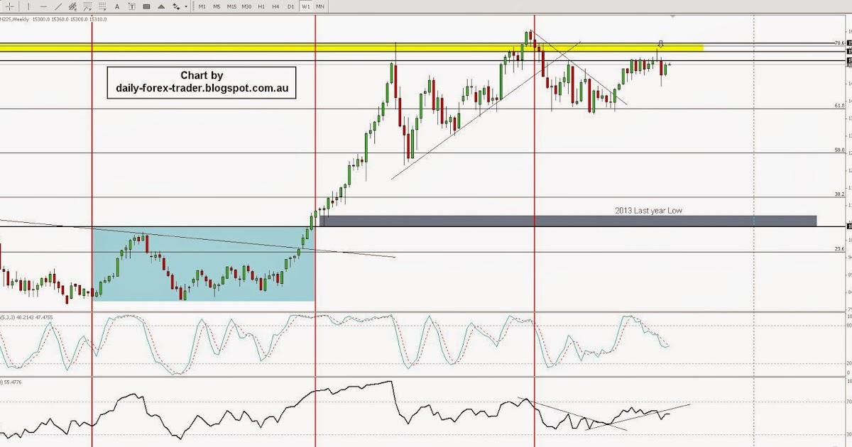 Trade Nikkei (Japan ): Your guide to trade Nikkei (Japan ) | blogger.com | Trade now