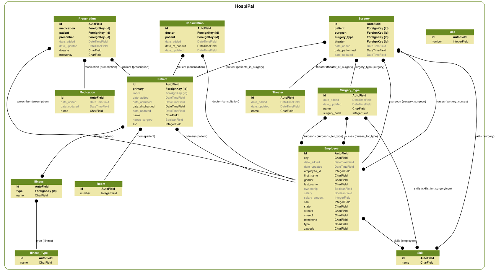 medium resolution of personally i find this graph beautiful saves me quite a bit of time building uml models as well