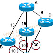 CISCO EIGRP DUAL Algorithm |MPLSVPN- This blog is basically for MPLS Service Provider domain.