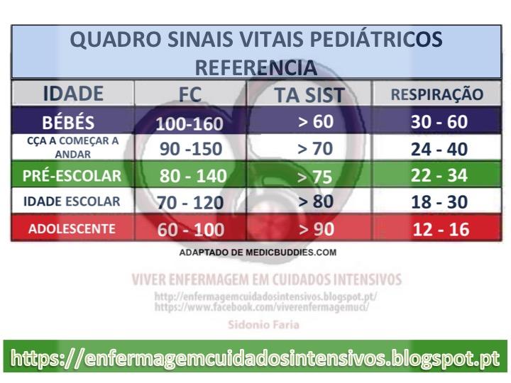 Conhecido Viver Enfermagem em Cuidados Intensivos: QUADRO PADRÃO DE SINAIS  MM07