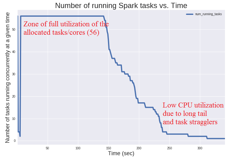 On Measuring Apache Spark Workload Metrics for Performance