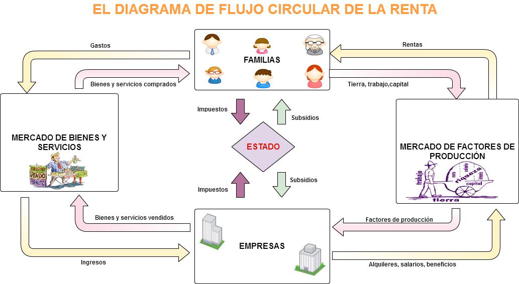 Espacio de economia y empresas mayo 2016 el resultado del diagrama de flujo circular de la renta con cacco ha sido el siguiente ccuart Choice Image