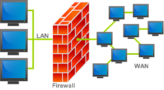 EXPLAIN THE UNDERSTANDING AND TYPE OF FIREWALL