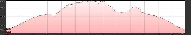 Perfil de la ruta a las Peñas Cifuentes en Picos de Europa.