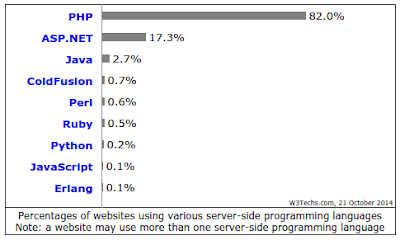 Pengertian dan Sejarah Perkembangan Versi PHP