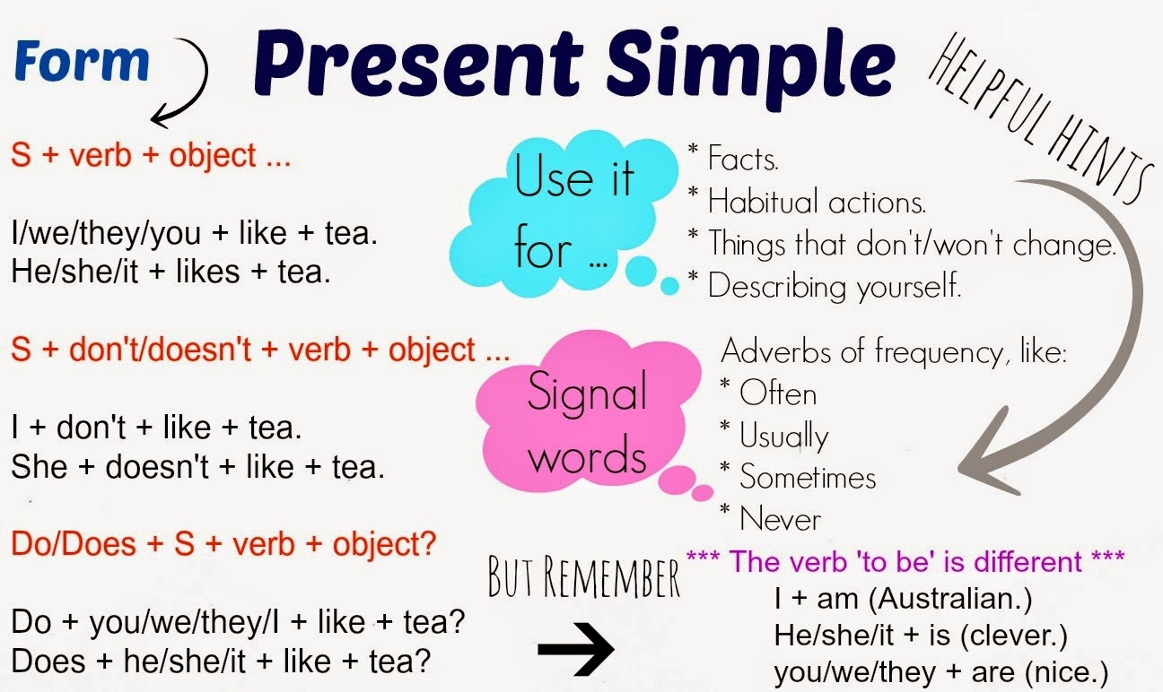 Let S Practise English Use Of English Simple Present
