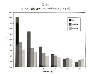 株式投資の未来 インフレ調整後リターンの平均リスク(年率)