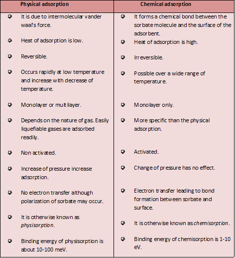 Science Physics Difference: Chemistry Works: Differences Between Physical Adsorption