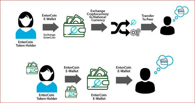 Entercoin-new-projet-arab-on-cryptocurrency-from-Bitstine