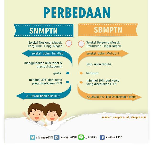 Pengertian, Perbedaan, dan Jadwal SNMPTN - SBMPTN
