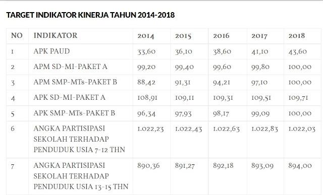 Kinerja Dinas Pendidikan Kabupaten Bogor 2016 245