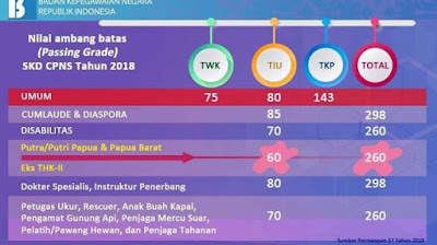 BKN Pakai Sistem Ranking Buat Pilih Peserta yang Tak Lolos SKD CPNS 2018, Cek Peluang Kamu Ikut SKB