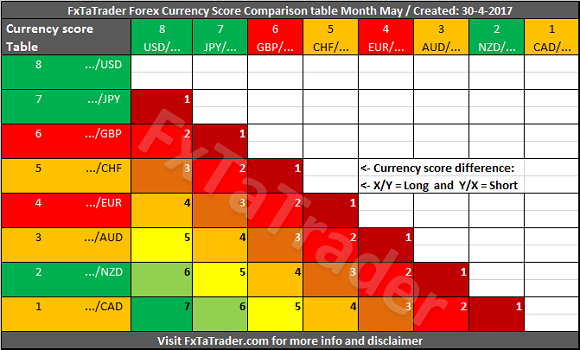 Or By Comparing The Values Of Indicators Like The Rsi Moving Averages Macd Ichimoku Etc On My Blog A Heatmap Is Available That Can Be Of Use Also