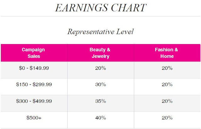 Avon Earnings Chart 2018