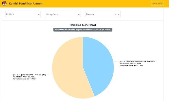 Tim IT BPN: Situng Hanyalah 'Decoy' (Umpan Pengalihan), Yang Berbahaya 'Operasi' yang di...