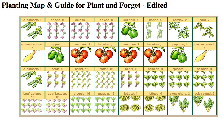 Starting a Garden – 4X8 Square Foot Garden Plan