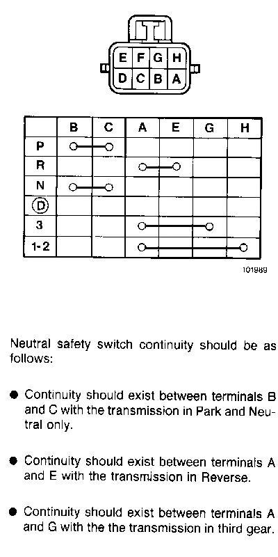 4l60e transmission wiring diagram 36 volt trolling motor bricos: puentear sensor de posicion nss (neutral safety switch)