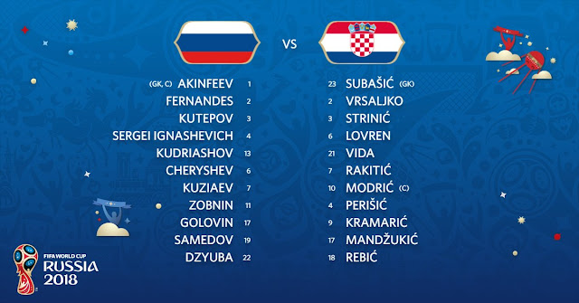 Starting Line up: Russia vs Croatia