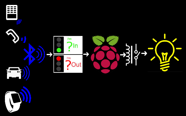 Raspberry Pi home automation stops fumbling in the dark (more's the