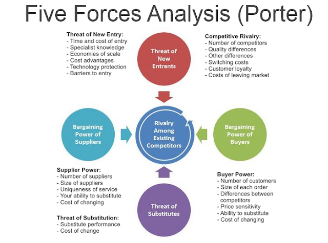 how to apply porter s five forces to university Professor, co-operative university college of kenya  globally, the use of  porter's five forces model involves a continuous process of environmental  scanning.
