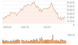تراجعت الأسهم الأوروبية مع تأثير المخاوف التجارية على التكنولوجيا