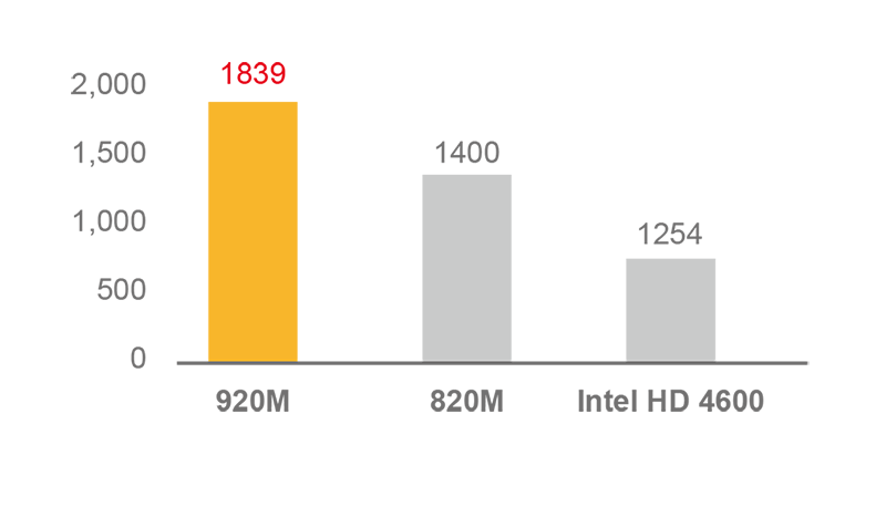 far cry 4 nvidia geforce 820m driver