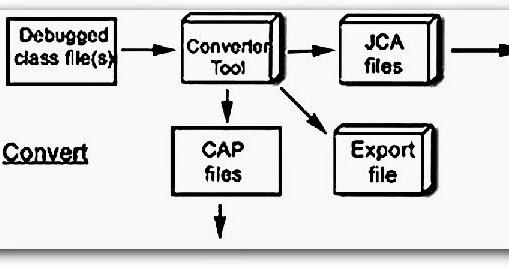 Java Card : Seminar Report|PPT|PDF|DOC|Presentation|Free