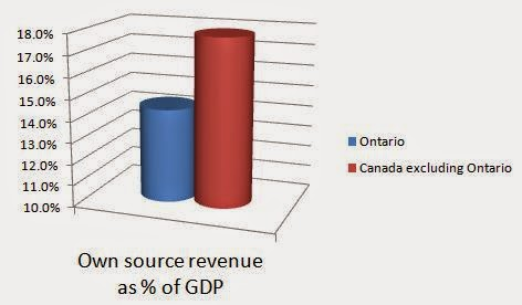 Ontario own source revenue far less than rest of Canada as % of GDP