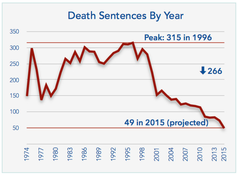 the statistics of the death penalty in the united states since 1976 Introduction more than an estimated 15,269 [1] americans have been executed since the inception of the death penalty dating back to colonial times the sanction of death for the punishment.