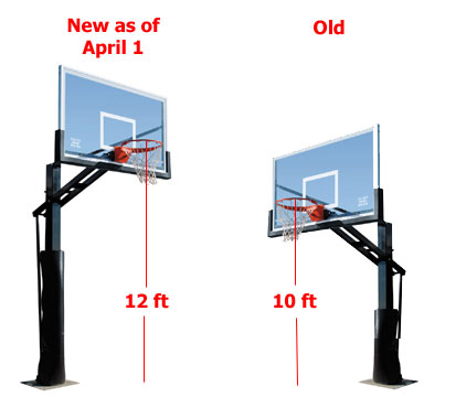 Basketball hoops to move to 12 feet as of april 1 for Average basketball court size