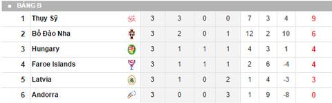 Chi tiết thứ hạng ở bảng B sau loạt trận thứ 3