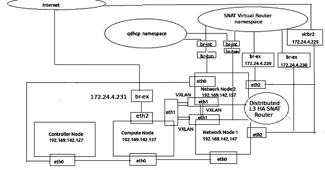 Xen Virtualization on Linux and Solaris: HA support for